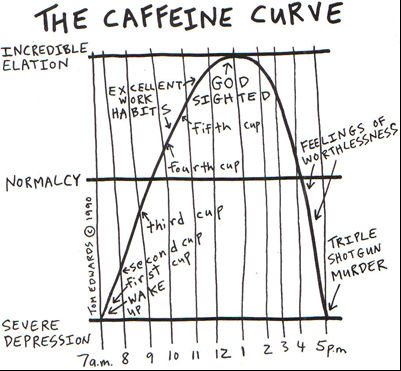 sydneystrengthconditioning caffeine curve coffee